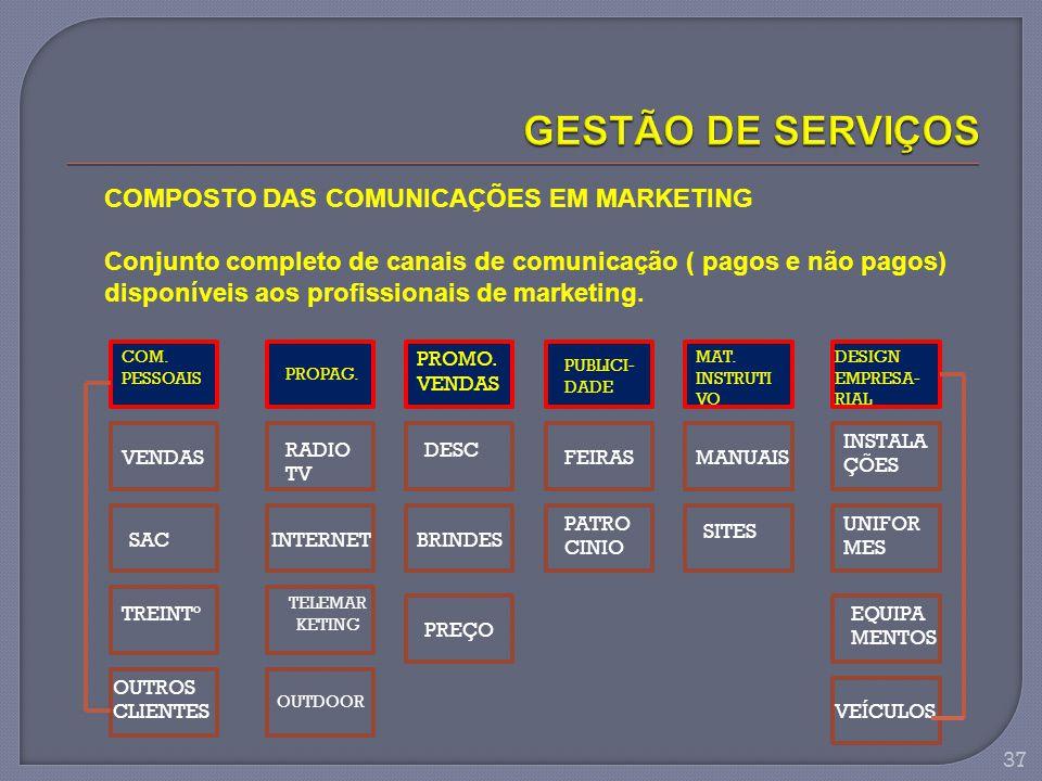 GESTÃO DE SERVIÇOS COMPOSTO DAS COMUNICAÇÕES EM MARKETING