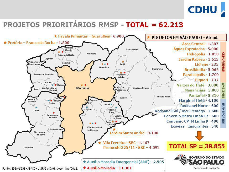PROJETOS PRIORITÁRIOS RMSP - TOTAL = 62.213