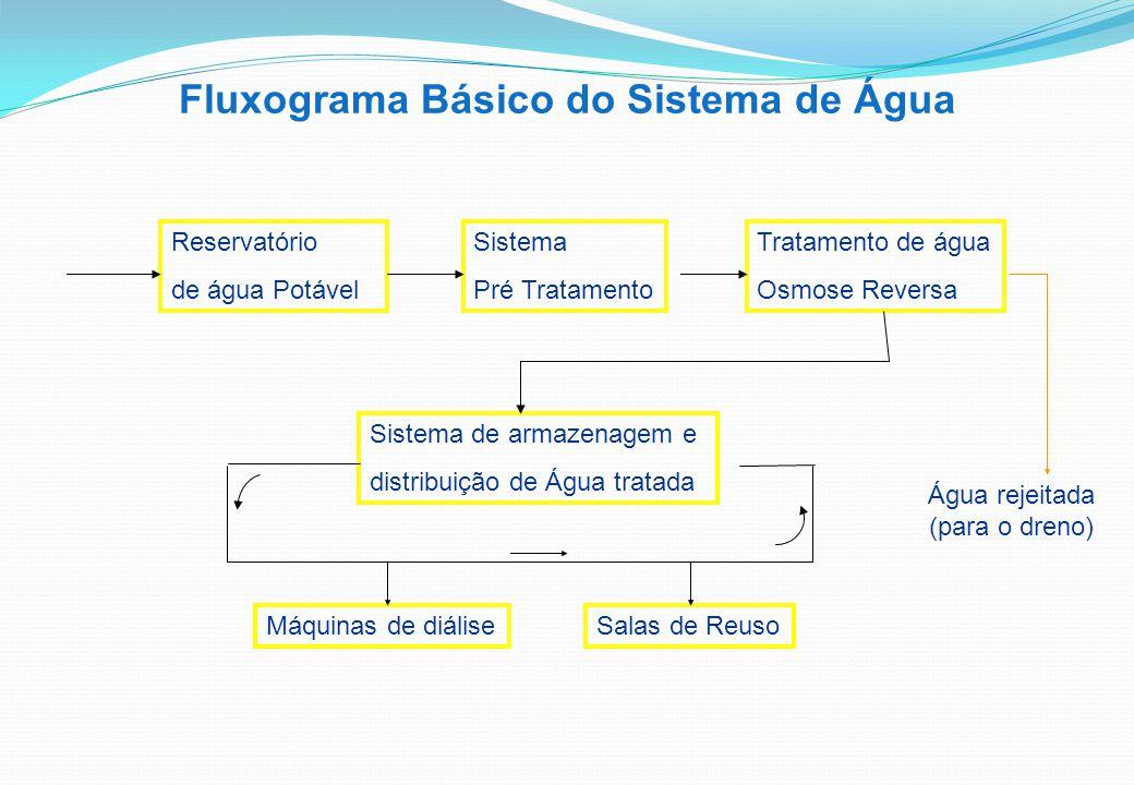 Fluxograma Básico do Sistema de Água