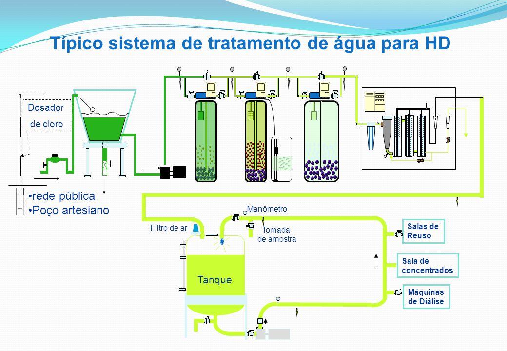 Típico sistema de tratamento de água para HD
