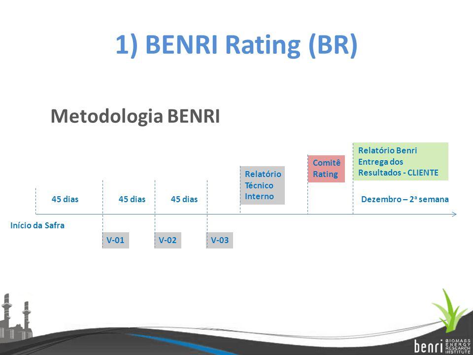 1) BENRI Rating (BR) Metodologia BENRI