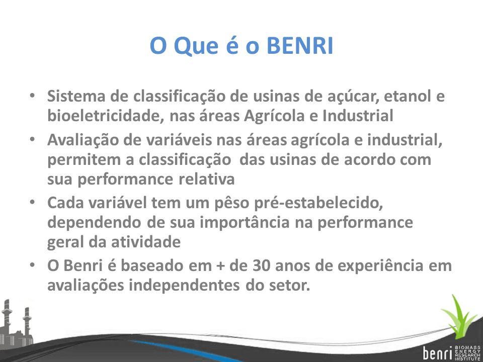 O Que é o BENRI Sistema de classificação de usinas de açúcar, etanol e bioeletricidade, nas áreas Agrícola e Industrial.