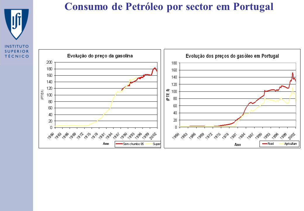 Consumo de Petróleo por sector em Portugal