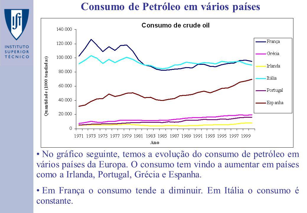 Consumo de Petróleo em vários países