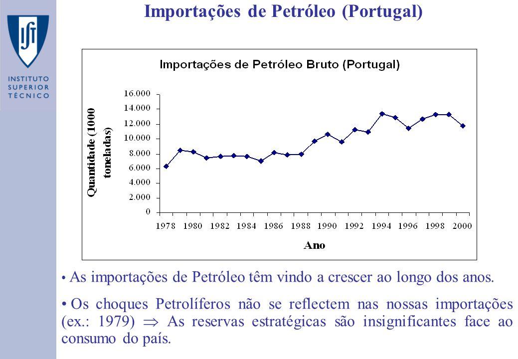 Importações de Petróleo (Portugal)