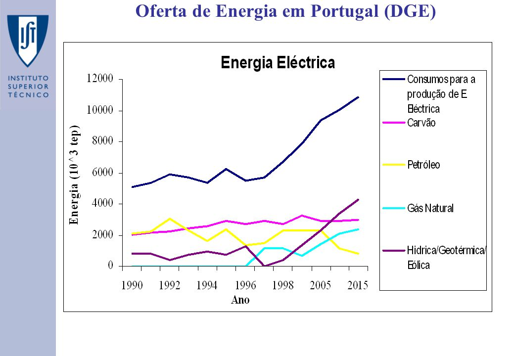 Oferta de Energia em Portugal (DGE)