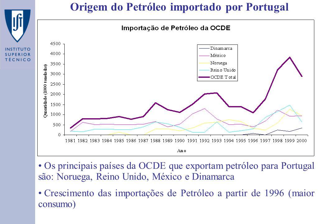 Origem do Petróleo importado por Portugal