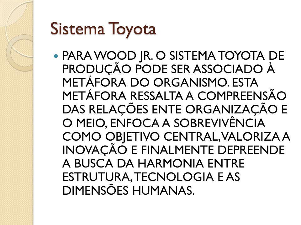 Sistema Toyota