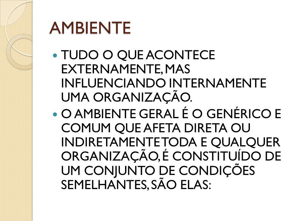 AMBIENTE TUDO O QUE ACONTECE EXTERNAMENTE, MAS INFLUENCIANDO INTERNAMENTE UMA ORGANIZAÇÃO.