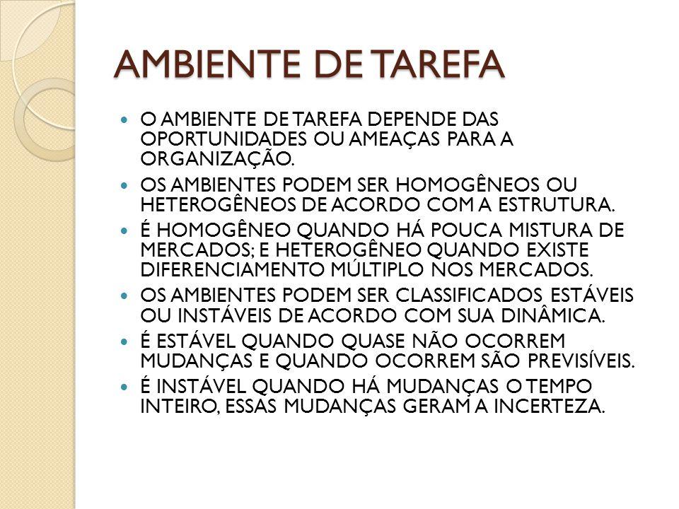 AMBIENTE DE TAREFA O AMBIENTE DE TAREFA DEPENDE DAS OPORTUNIDADES OU AMEAÇAS PARA A ORGANIZAÇÃO.