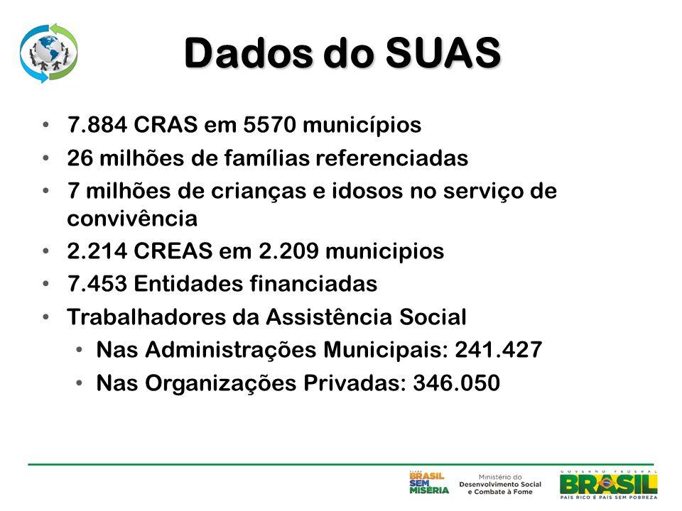 Dados do SUAS 7.884 CRAS em 5570 municípios