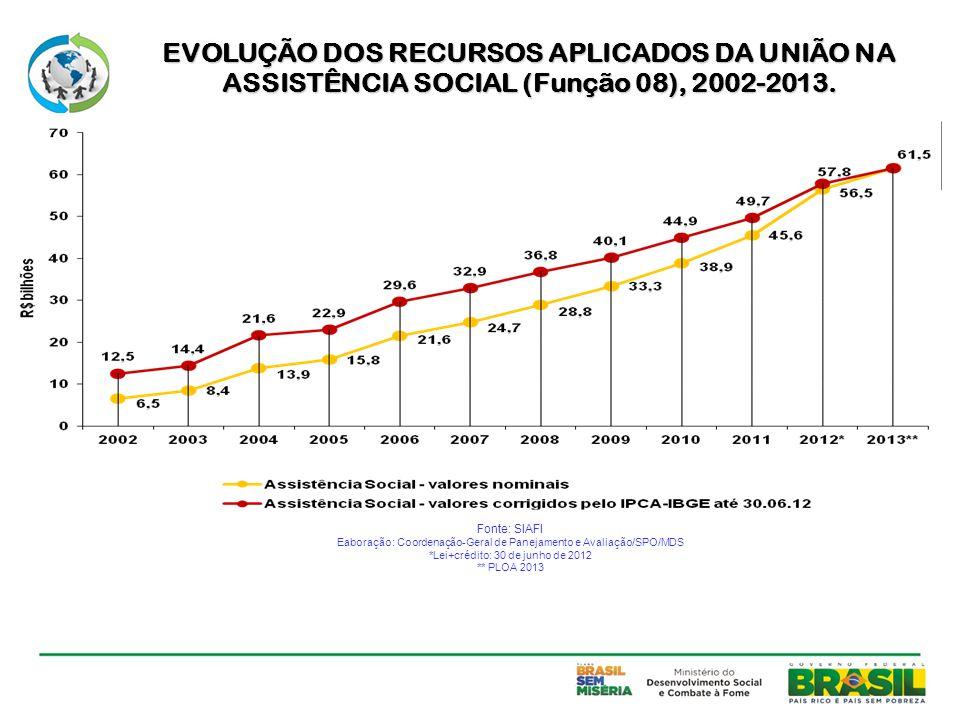 EVOLUÇÃO DOS RECURSOS APLICADOS DA UNIÃO NA ASSISTÊNCIA SOCIAL (Função 08), 2002-2013.