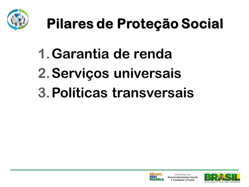 Pilares de Proteção Social
