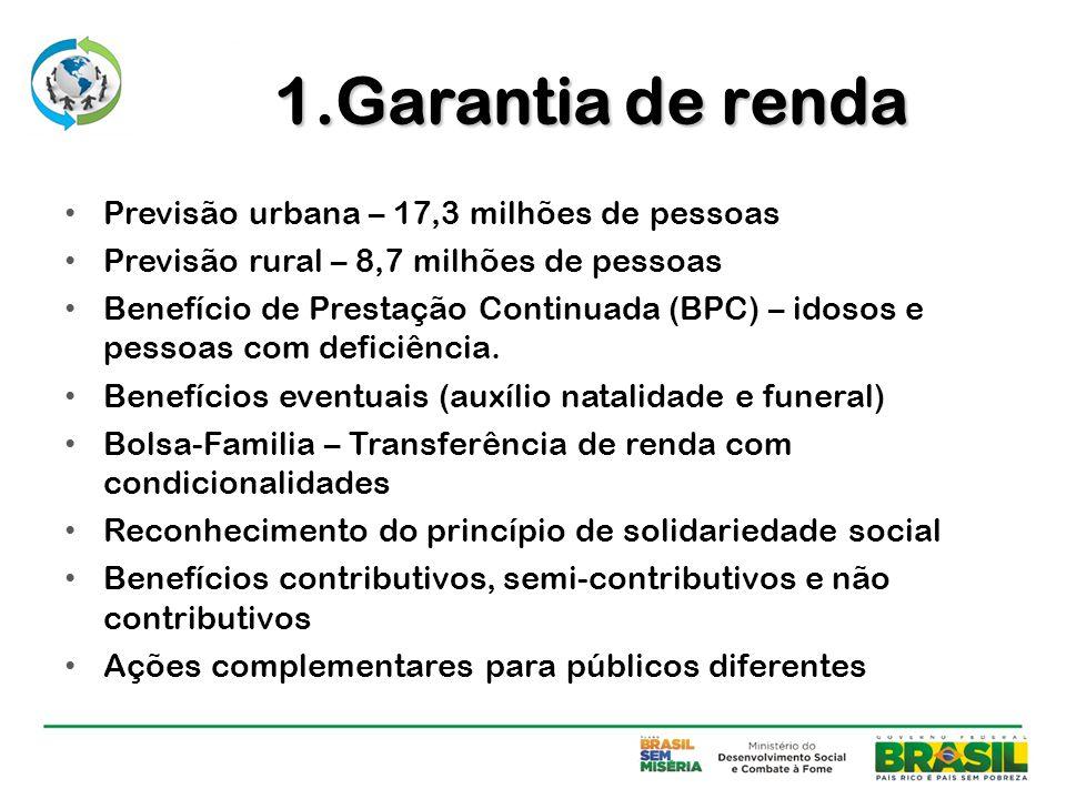 1.Garantia de renda Previsão urbana – 17,3 milhões de pessoas