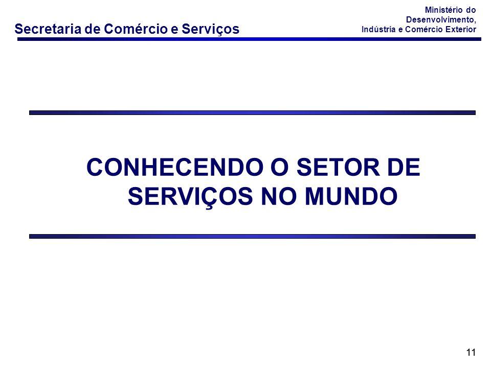 CONHECENDO O SETOR DE SERVIÇOS NO MUNDO
