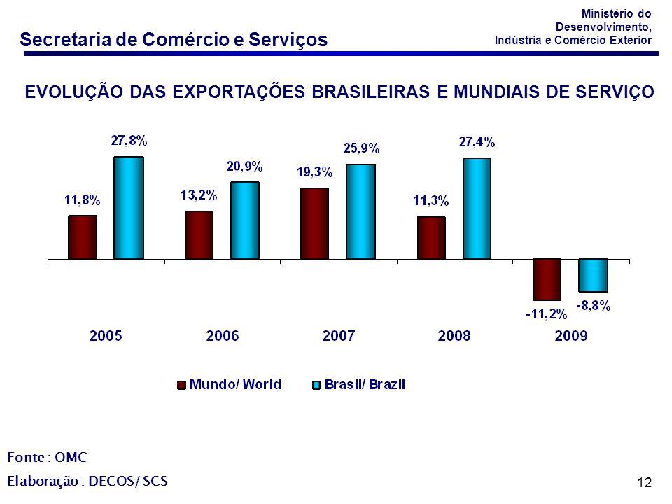 EVOLUÇÃO DAS EXPORTAÇÕES BRASILEIRAS E MUNDIAIS DE SERVIÇO