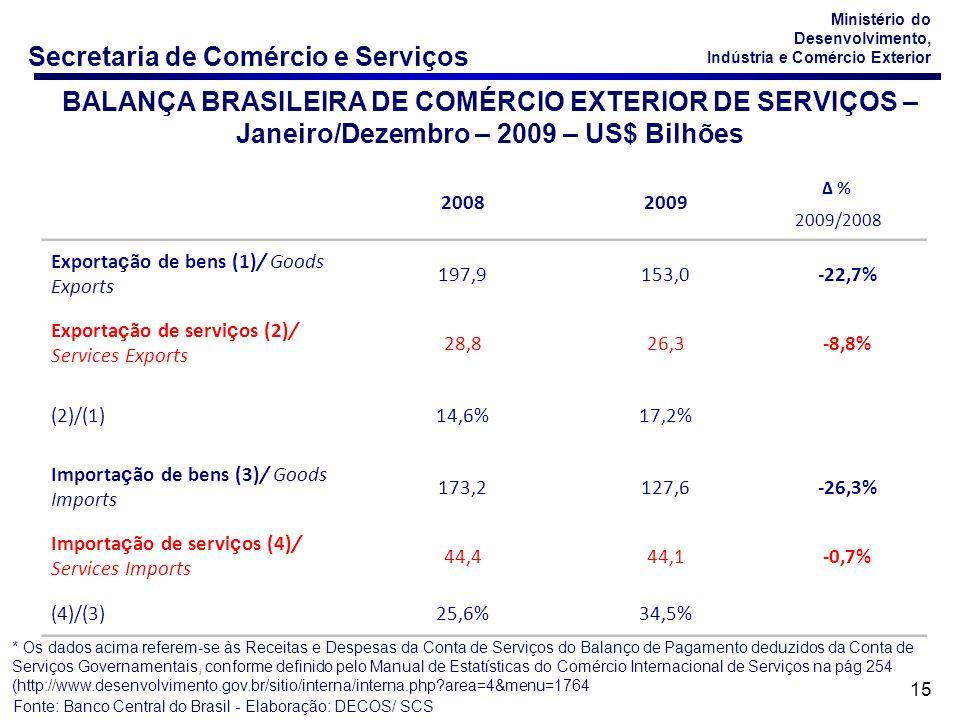 BALANÇA BRASILEIRA DE COMÉRCIO EXTERIOR DE SERVIÇOS – Janeiro/Dezembro – 2009 – US$ Bilhões