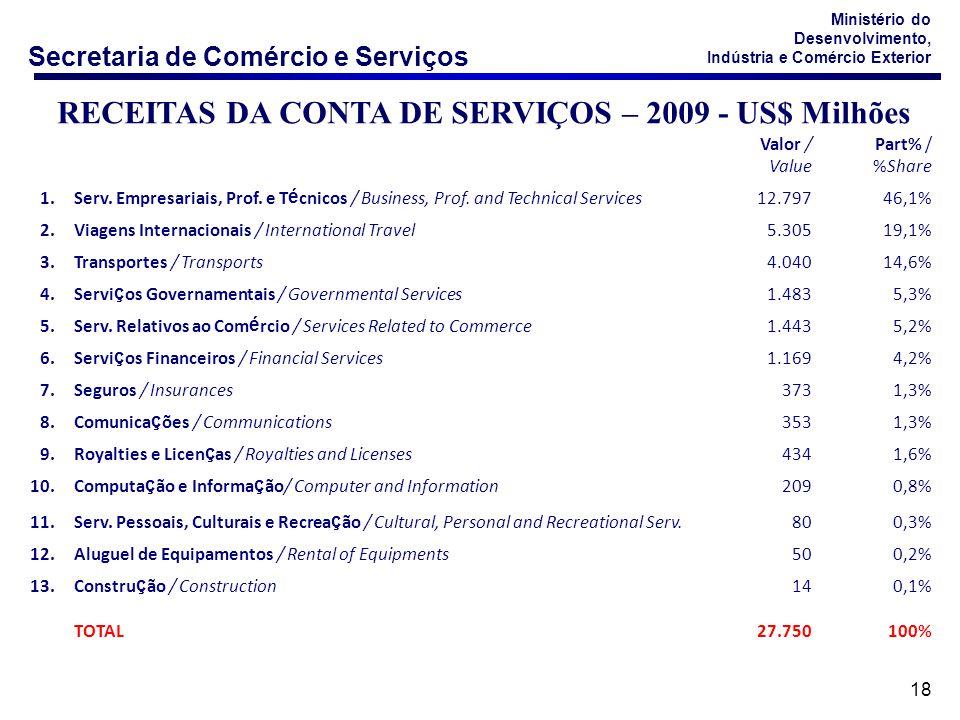 RECEITAS DA CONTA DE SERVIÇOS – 2009 - US$ Milhões