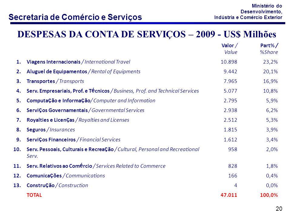 DESPESAS DA CONTA DE SERVIÇOS – 2009 - US$ Milhões