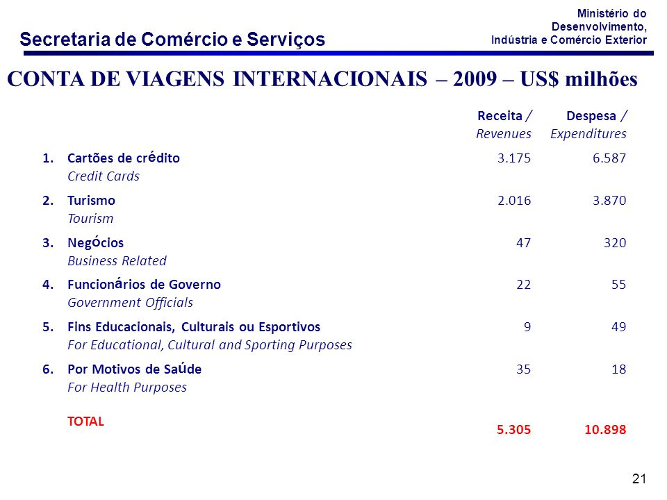CONTA DE VIAGENS INTERNACIONAIS – 2009 – US$ milhões