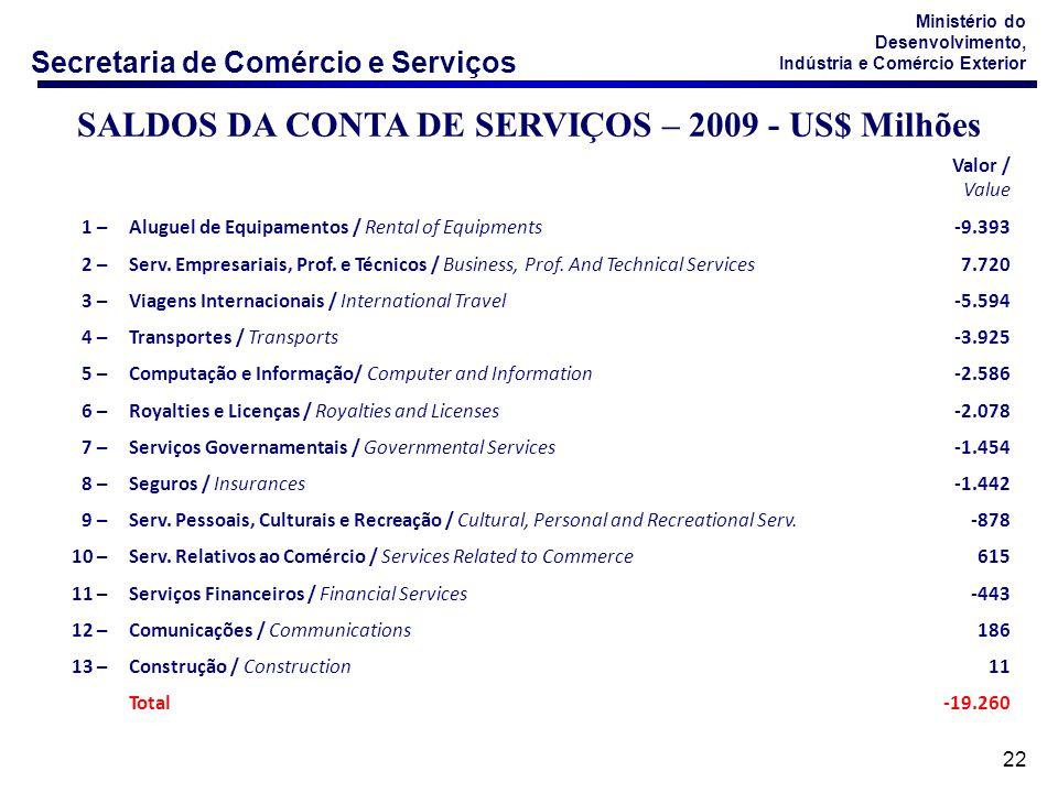 SALDOS DA CONTA DE SERVIÇOS – 2009 - US$ Milhões