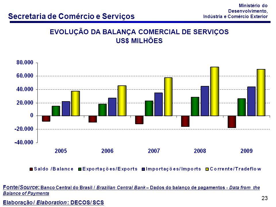 EVOLUÇÃO DA BALANÇA COMERCIAL DE SERVIÇOS