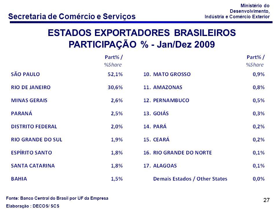 ESTADOS EXPORTADORES BRASILEIROS PARTICIPAÇÃO % - Jan/Dez 2009