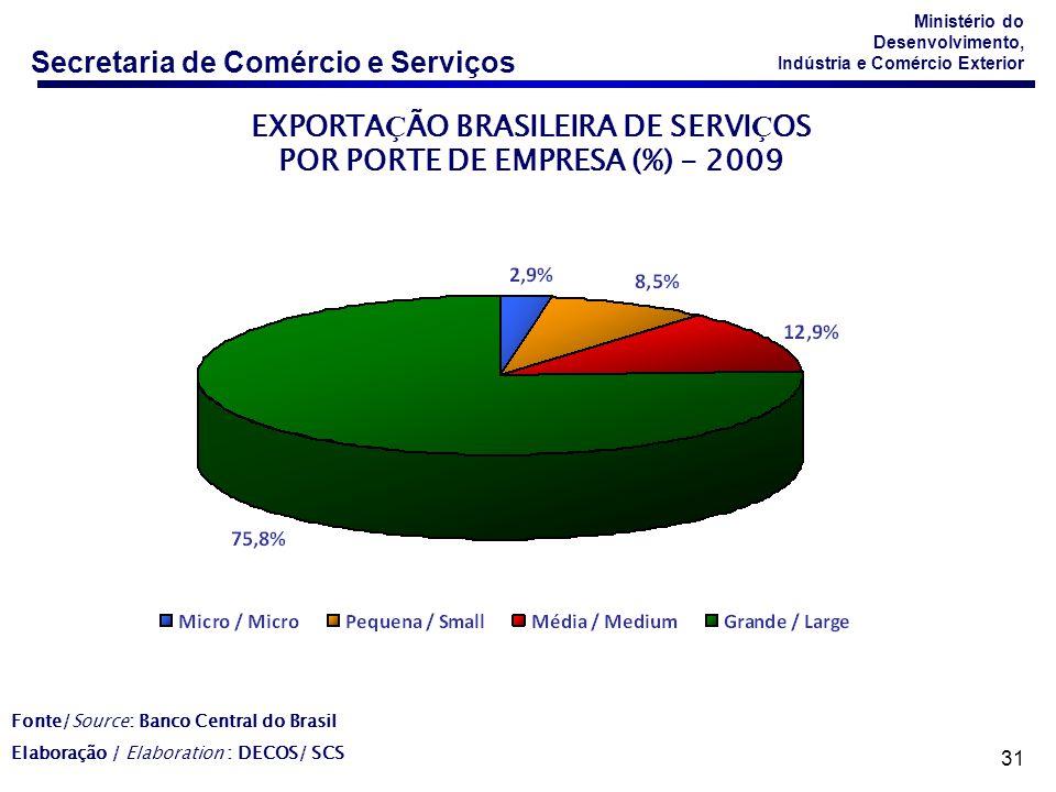 EXPORTAÇÃO BRASILEIRA DE SERVIÇOS POR PORTE DE EMPRESA (%) - 2009