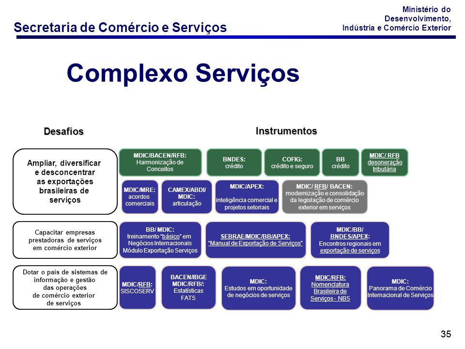 Complexo Serviços Desafios Instrumentos 35 Ampliar, diversificar