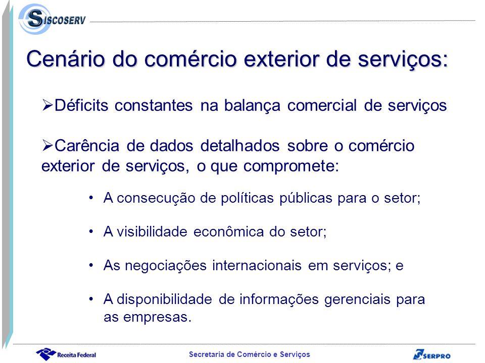 Cenário do comércio exterior de serviços: