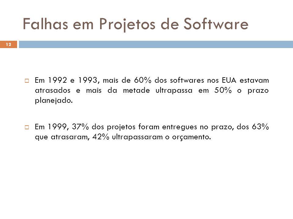 Falhas em Projetos de Software