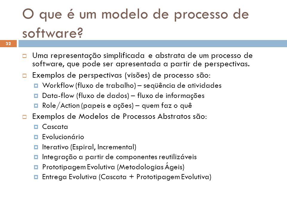 O que é um modelo de processo de software