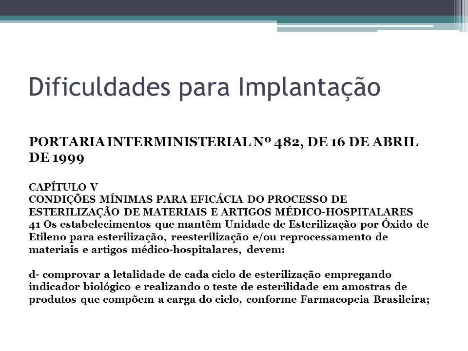 Dificuldades para Implantação