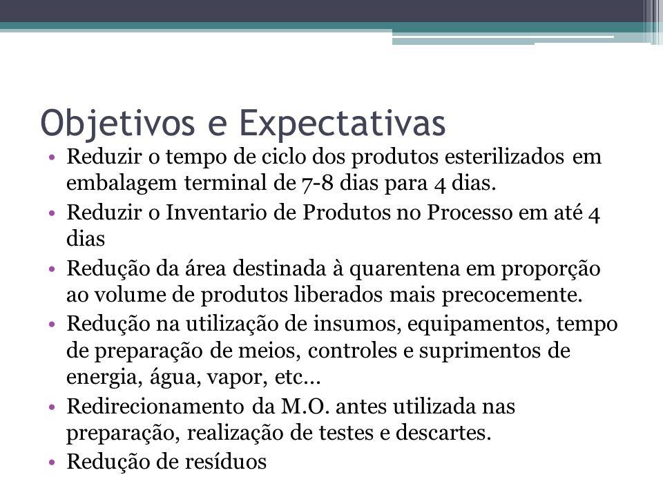 Objetivos e Expectativas