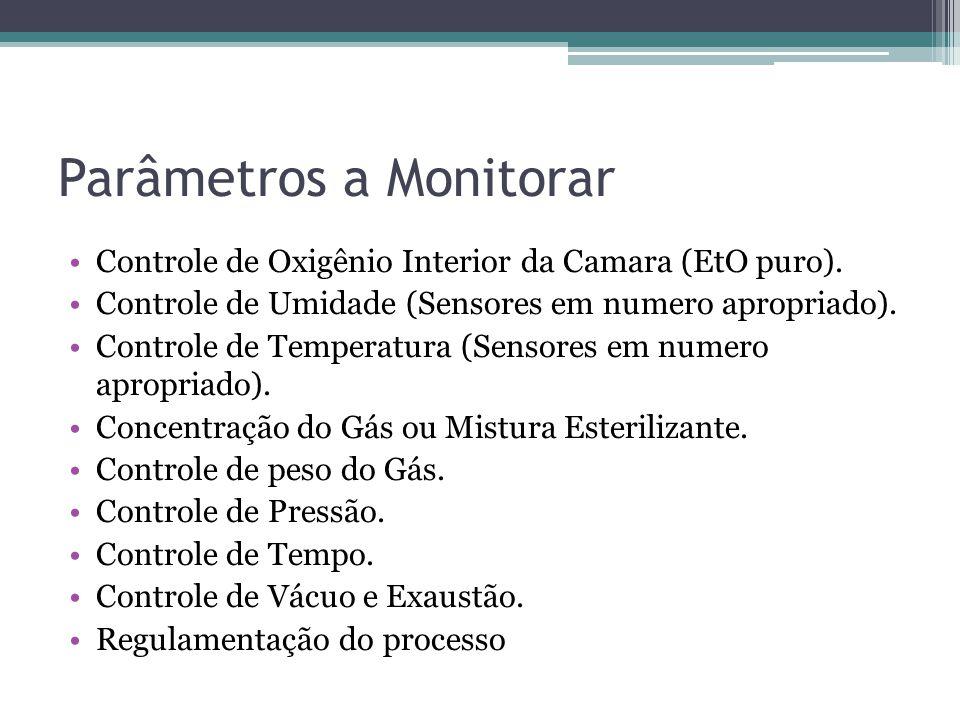 Parâmetros a Monitorar