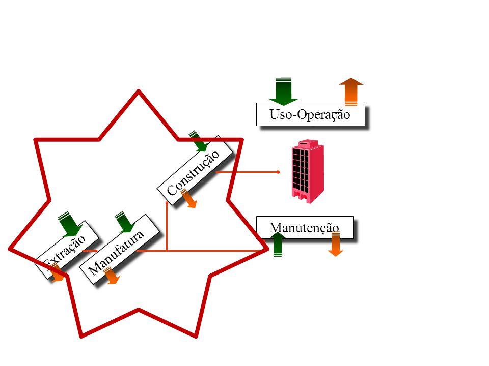 Uso-Operação Construção Manutenção Extração Manufatura