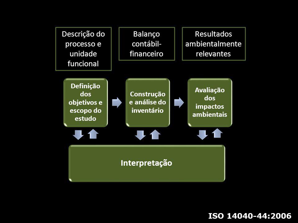Interpretação Descrição do processo e unidade funcional