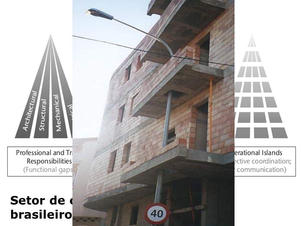 Setor de construção civil brasileiro - fragmentação