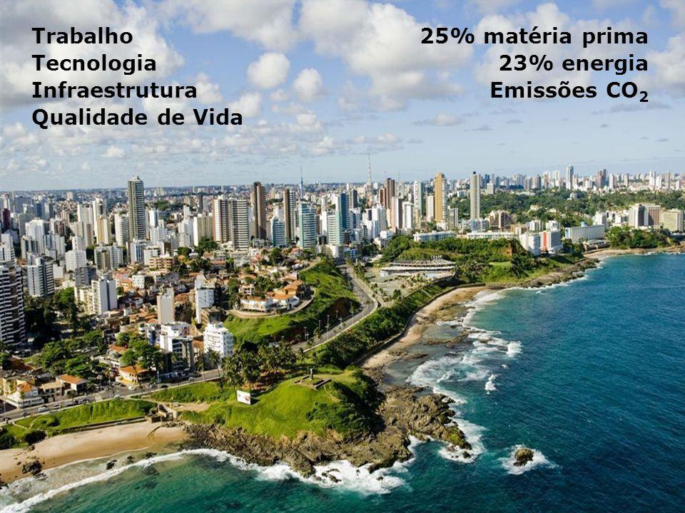 Trabalho 25% matéria prima Tecnologia 23% energia Infraestrutura Emissões CO2 Qualidade de Vida