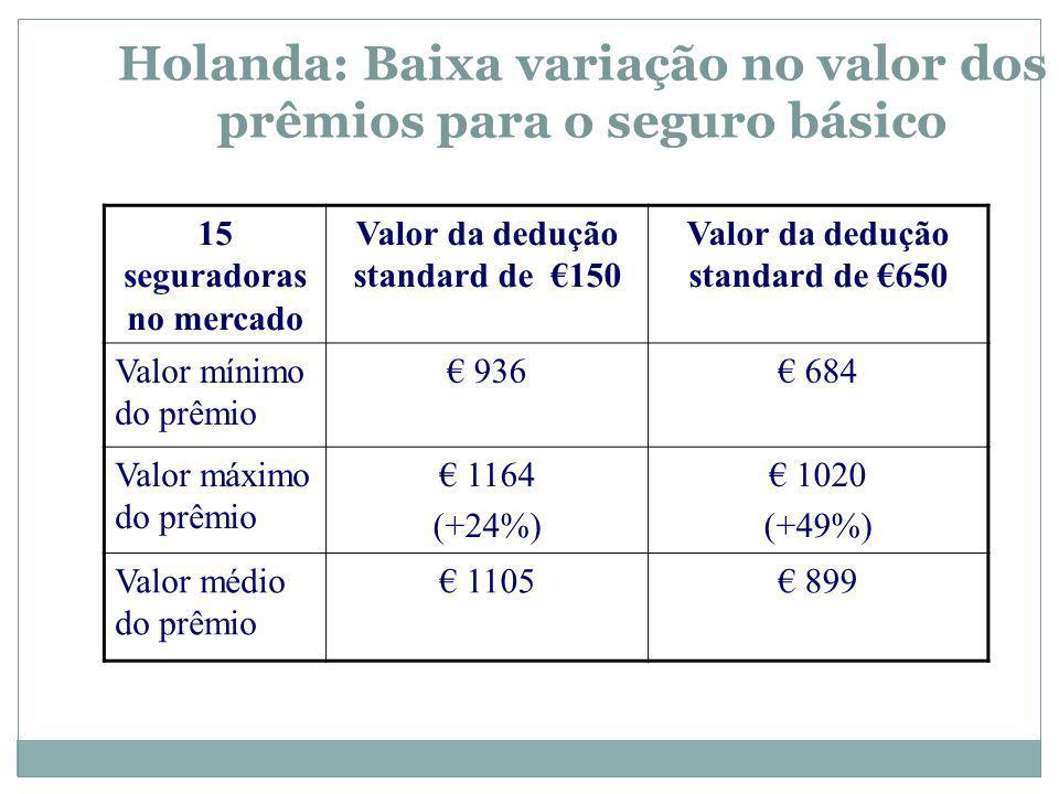 Holanda: Baixa variação no valor dos prêmios para o seguro básico