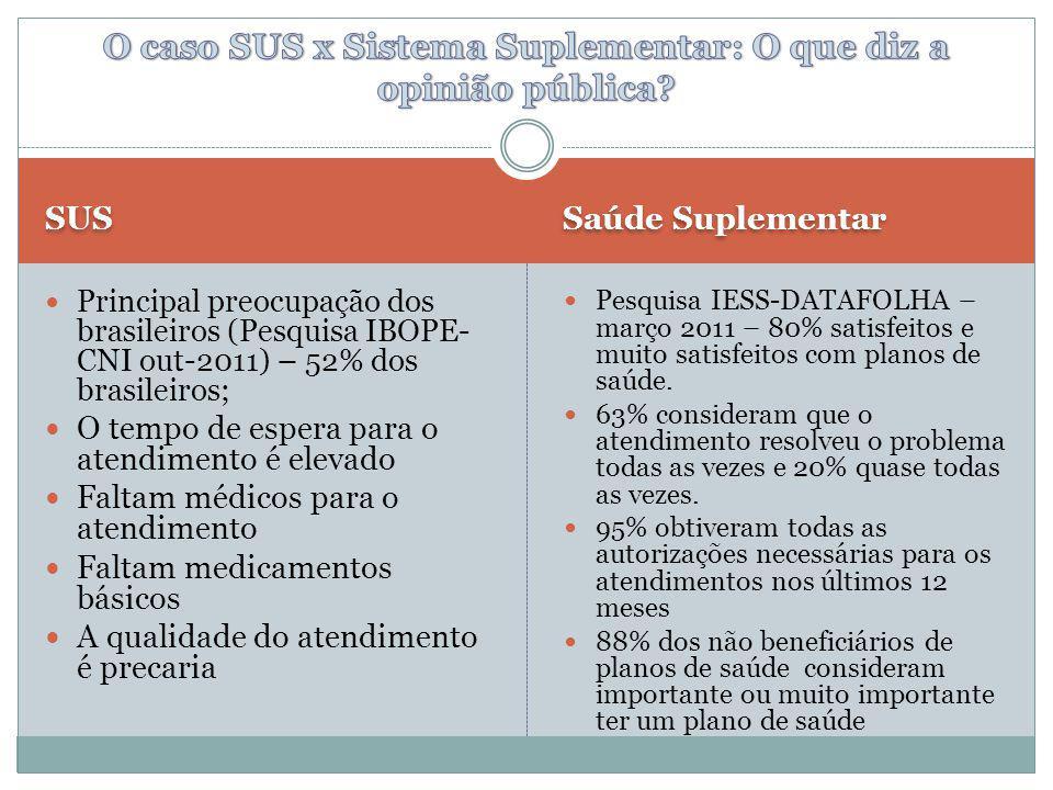 O caso SUS x Sistema Suplementar: O que diz a opinião pública