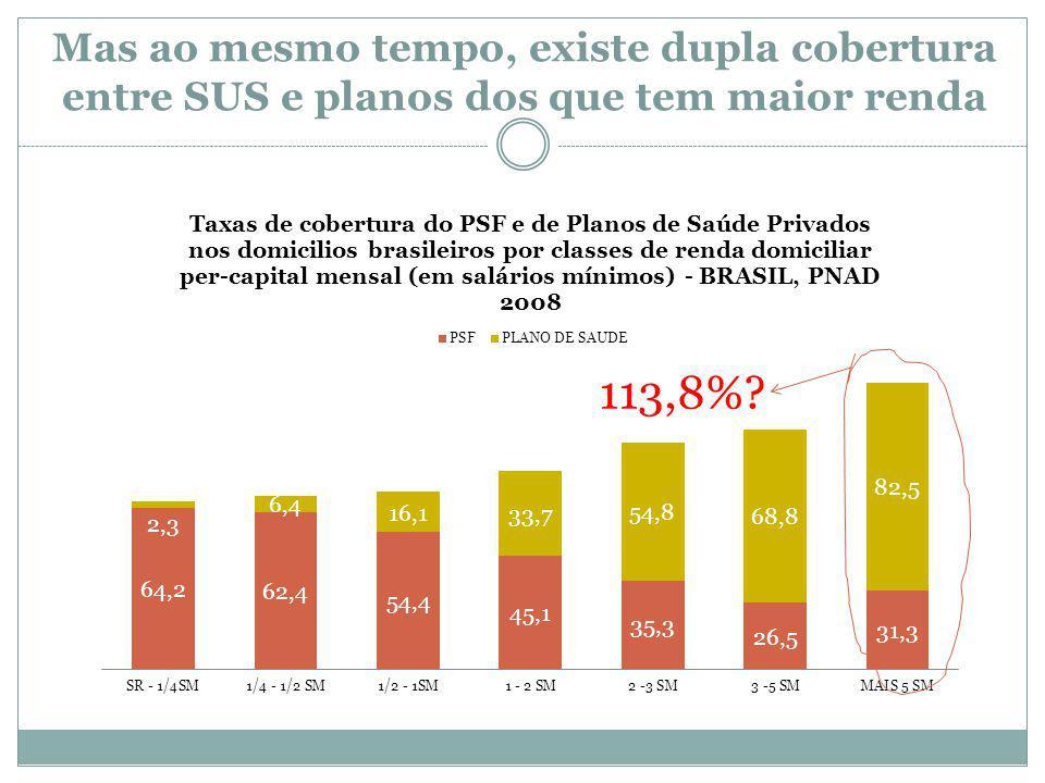 Mas ao mesmo tempo, existe dupla cobertura entre SUS e planos dos que tem maior renda