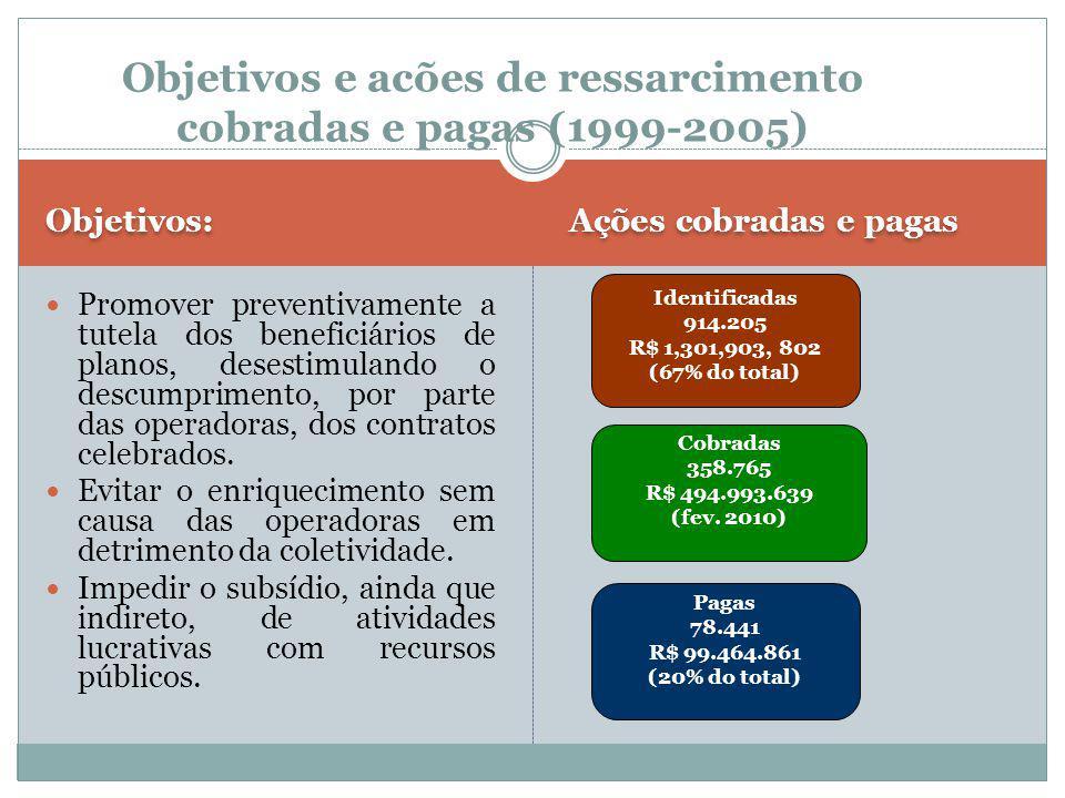 Objetivos e acões de ressarcimento cobradas e pagas (1999-2005)