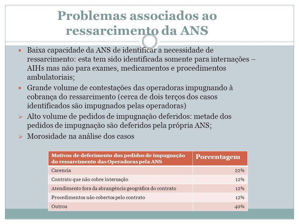 Problemas associados ao ressarcimento da ANS