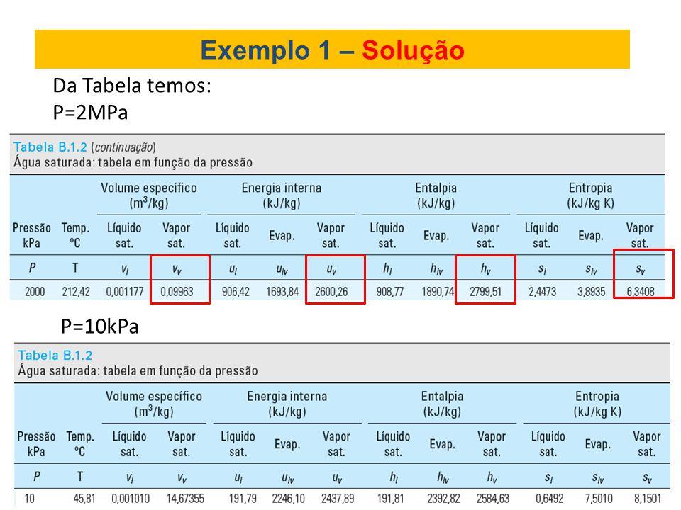 Exemplo 1 – Solução Da Tabela temos: P=2MPa P=10kPa