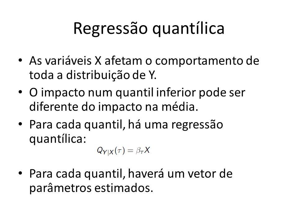Regressão quantílica As variáveis X afetam o comportamento de toda a distribuição de Y.