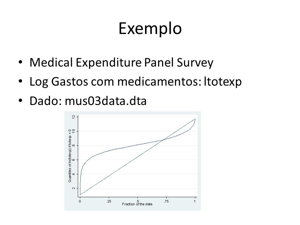 Exemplo Medical Expenditure Panel Survey