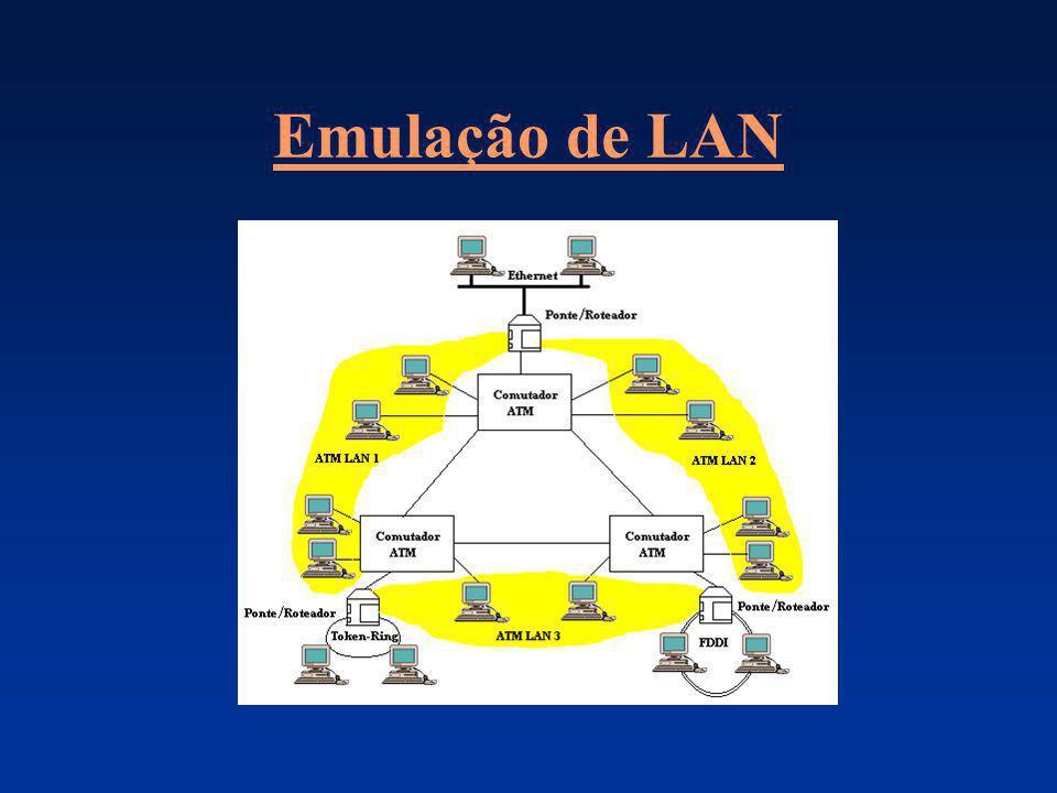 Emulação de LAN