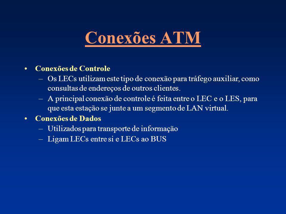 Conexões ATM Conexões de Controle