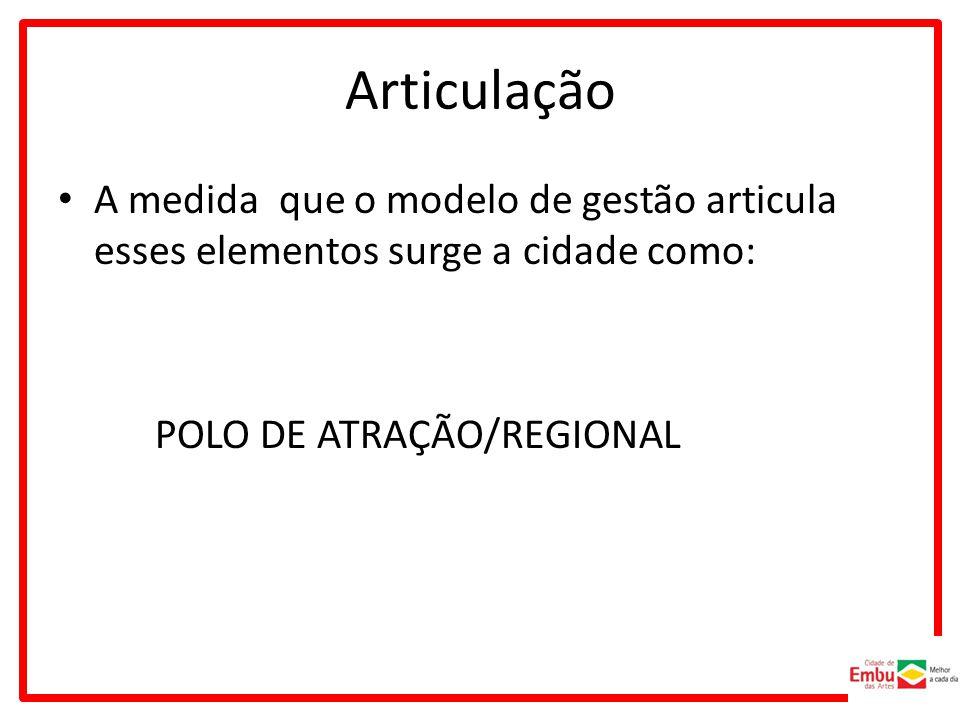 Articulação A medida que o modelo de gestão articula esses elementos surge a cidade como: POLO DE ATRAÇÃO/REGIONAL.